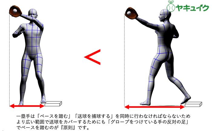 少年野球質問箱】一塁手がベースを踏む時の足はどっち? | BASEBALL KING
