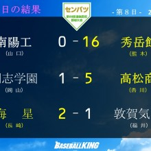 【センバツ】ベスト8出揃う! 近畿勢の決勝進出はすでに確定