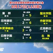 【甲子園】8強決定!聖光、作新、木総、北海と実力校が残る 11日目の結果まとめ