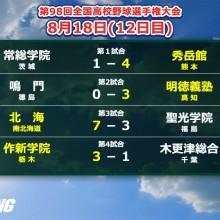 【甲子園】4強決定!作新、明徳、北海、秀岳館が勝ち残り 12日目の結果まとめ