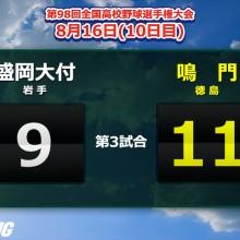 打ち勝った鳴門が3年ぶりのベスト8!準々決勝は明徳義塾との四国対決に