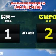 昨夏4強の関東一が初戦敗退…底力見せられず延長12回で屈す