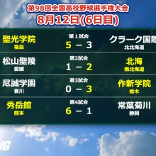 【甲子園】作新学院の今井が今大会初完封!センバツ4強の秀岳館も3回戦へ 6日目の結果まとめ