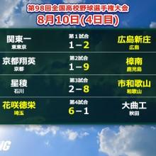 【甲子園】2人のプロ注目左腕が粘投!広島新庄、花咲徳栄が2回戦へ 4日目の結果まとめ