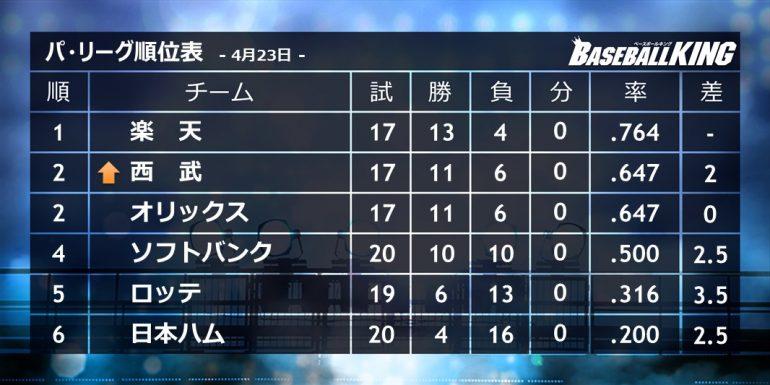 "BASEBALL KING | 日本の野球を盛り上げる!阪神が敵地で""伝統の一戦""勝ち越し!広島は連敗ストップ…23日のプロ野球まとめ"