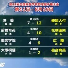 8強出揃う!大阪桐蔭は史上初2度目の春夏連覇ならず 夏の甲子園・11日目の結果