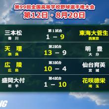 花咲徳栄、東海大菅生が初の4強!東北勢は全滅 夏の甲子園・12日目の結果