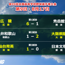16強出揃う!広陵、大阪桐蔭、仙台育英が2回戦突破 夏の甲子園・9日目の結果