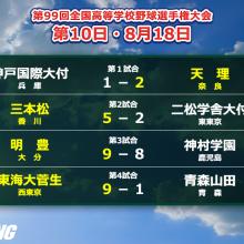 天理&明豊が延長勝ち!三本松、東海大菅生は初の8強入り 夏の甲子園・10日目の結果