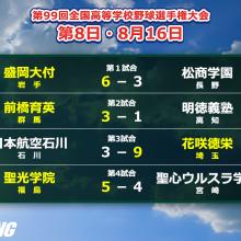 盛岡大付は2年連続、花咲徳栄は3年連続の3回戦進出 夏の甲子園・8日目の結果