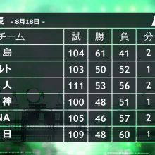 首位・広島にM30再点灯…2位から4位まで再び0.5差!