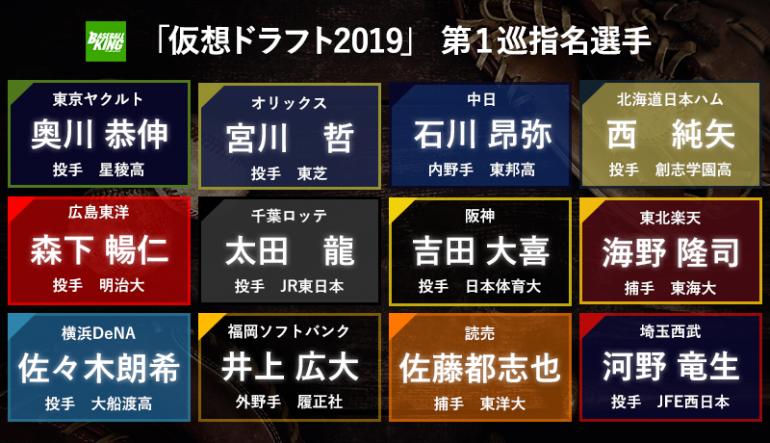 2019 ドラフト 予想 カープ 広島