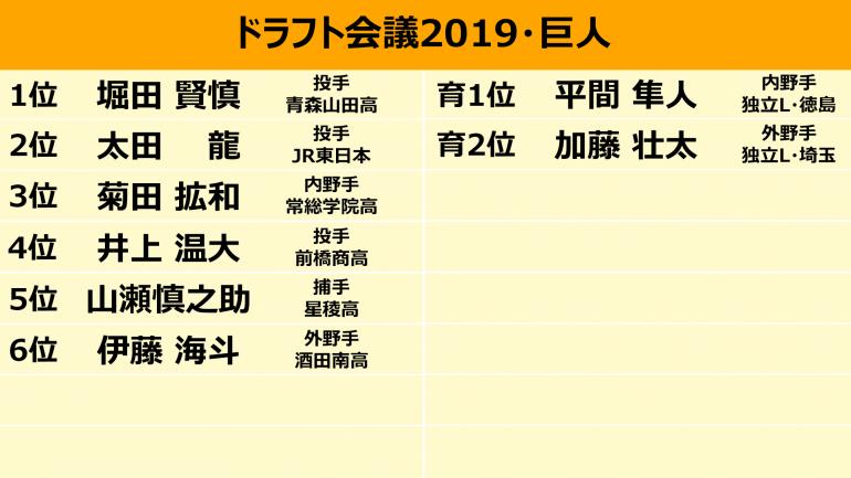 2019 巨人 ドラフト