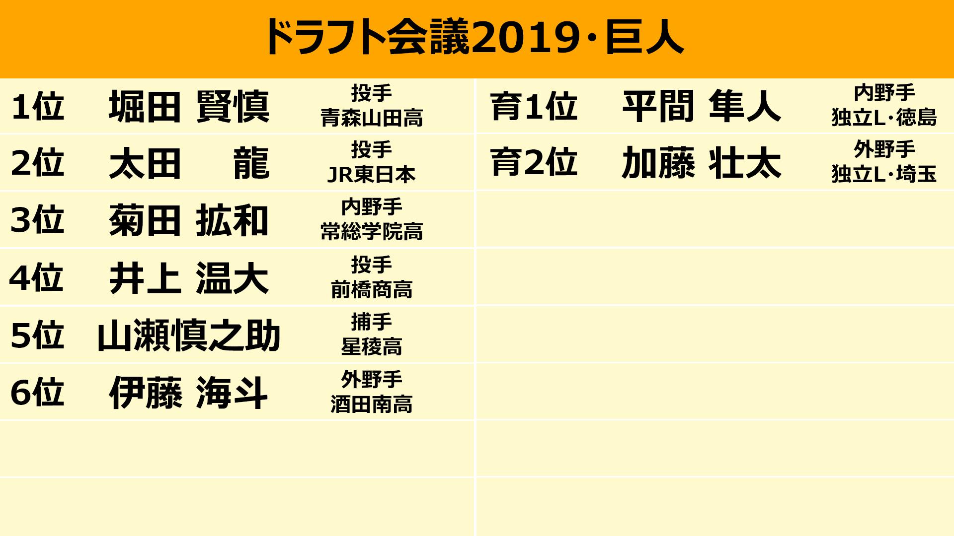 日程 ドラフト 会議 2019