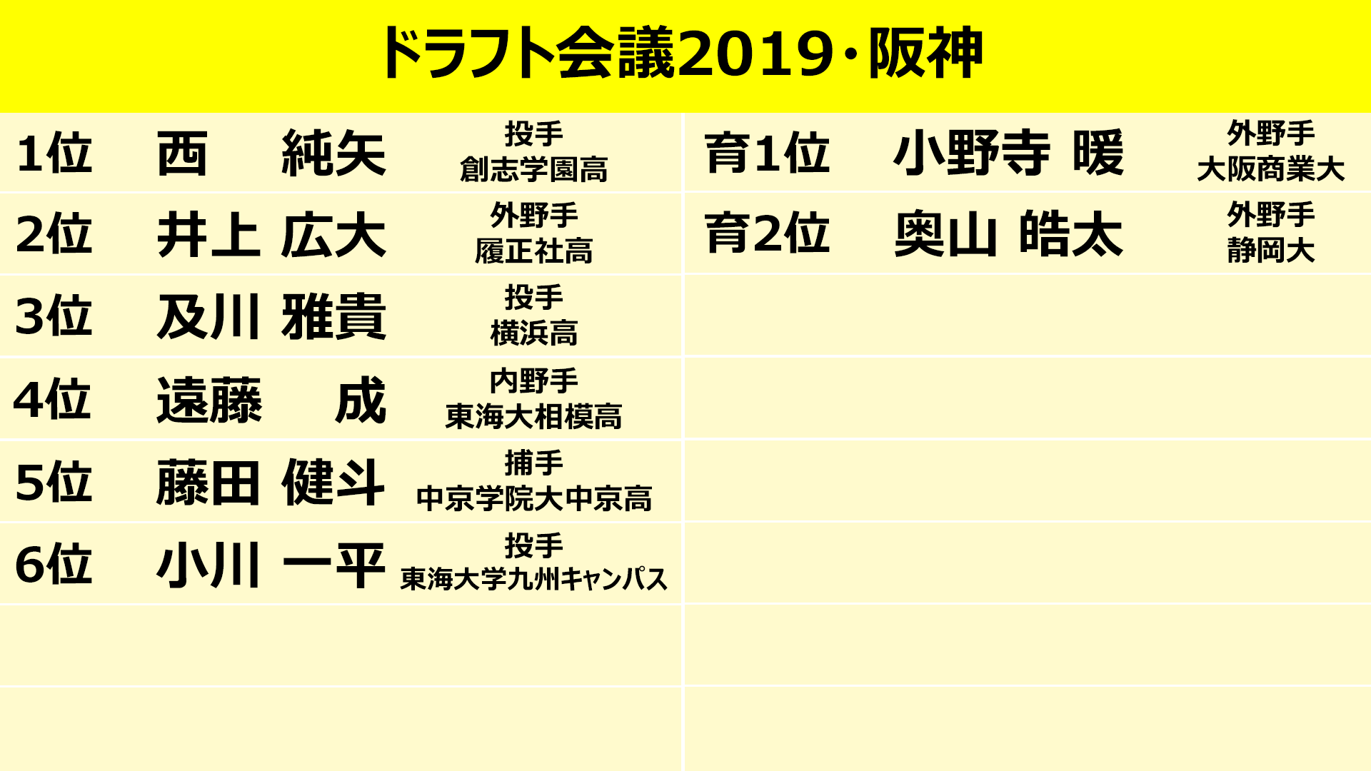 阪神 ドラフト 2019 阪神 - 2019年指名選手 -