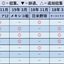 稲葉ジャパンに招集された捕手一覧