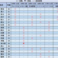 稲葉ジャパンに招集された内野手一覧