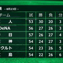 野村弘樹氏、現状のセ・リーグに「2位以下が…」