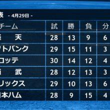混パ、首位から最下位まで5ゲーム差 里崎氏「GWで…」