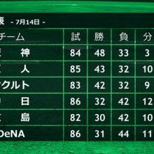 大矢氏、阪神が首位ターンも「ものすごく後ろから…」