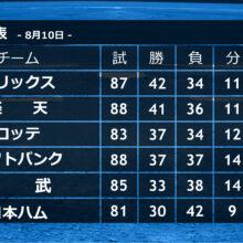野村弘樹氏、オリックスが首位を走るも「パ・リーグは…」