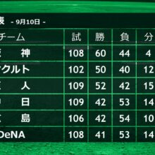 混戦が続くセ・リーグに井端氏「今は…」