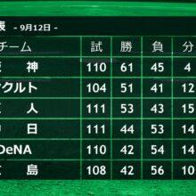セ・リーグは今後も混戦が続く?江本氏「各チーム、もうひとつ」
