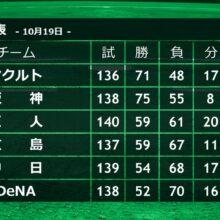 巨人と広島の熾烈なCS争い 山﨑武司氏「カープもすごい追い上げをしていますが…」